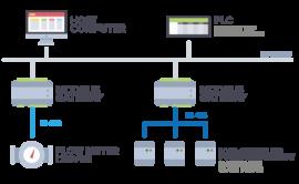Mạng truyền thông Modbus trong công nghiệp là gi? Khái niệm cơ bản về Modbus.