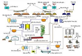 Nghành công nghiệp Xi Măng